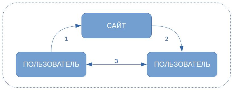 Схема работы Сайта